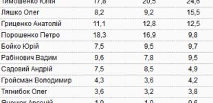 КМИС опубликовал свежий президентский рейтинг